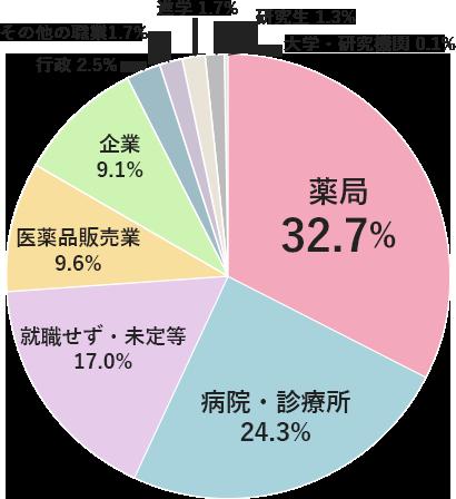 薬局32.7% 病院・診療所24.3% 就職せず・未定等17.0% 医薬品販売業9.6% 企業9.1% 行政2.5% その他の職業1.7% 進学1.7% 研究生1.3% 大学・研究機関0.1%